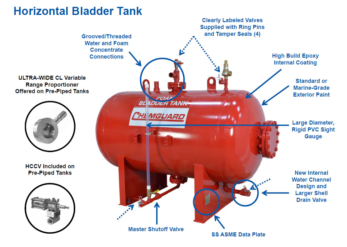 Horizontal Bladder Tank Diagram - Chemguard
