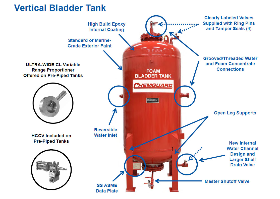 Vertical Bladder Tank Diagram - Chemguard